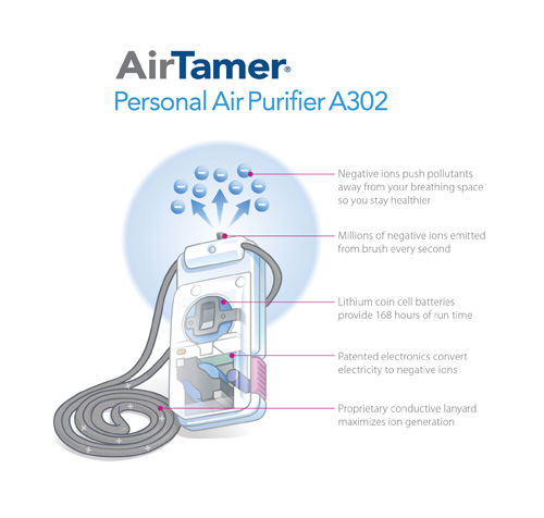 FilterStream AirTamer A302