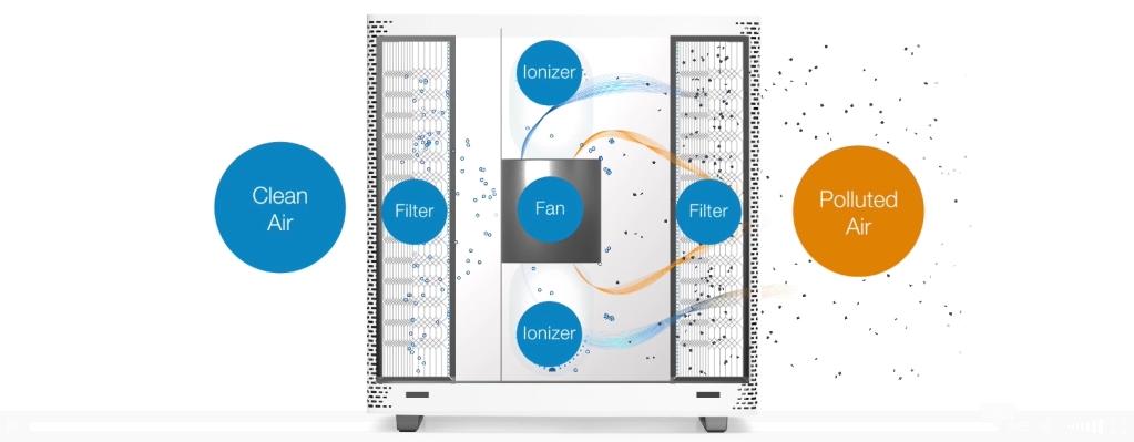 Blueair Sense Optimized Air Flow Action