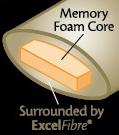 Memory Foam Core