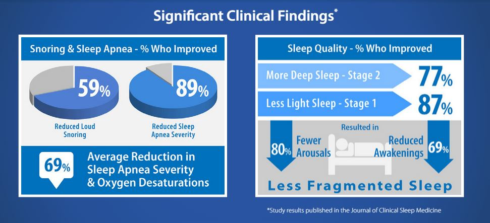 Sleep study results arousals