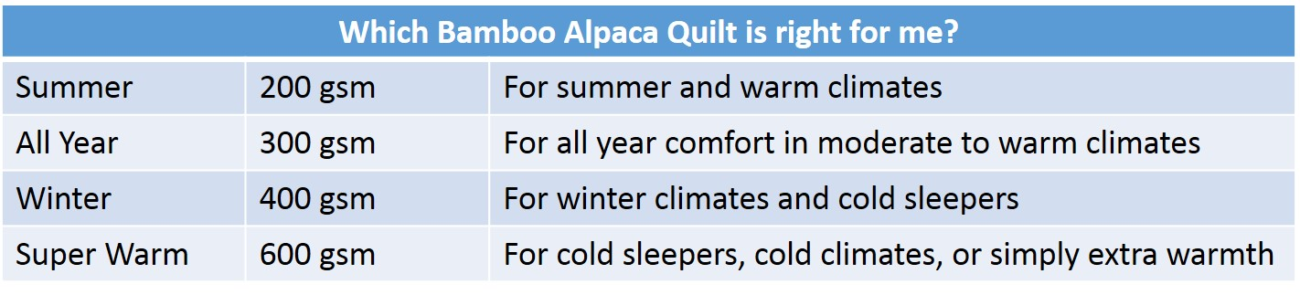 Which Bamboo Alpaca Wool Quilt is right for me