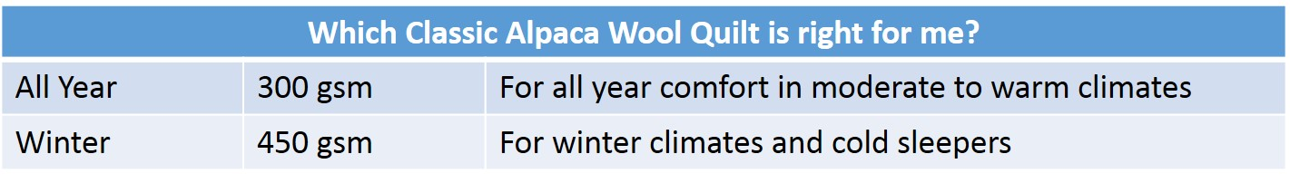 Which Classic Alpaca Wool Quilt is right for me